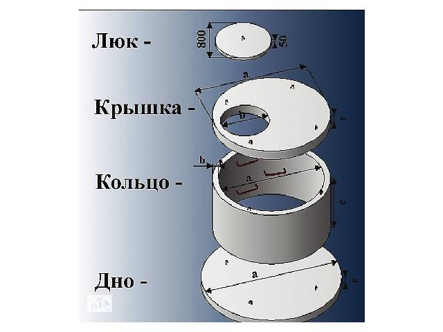 продам Кольца для колодца бу в Кривом Роге