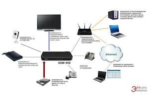 Mедиаплеер D-Link DSM-350