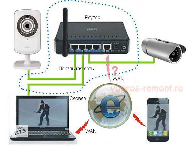 Установка IP Відеоспостереження, домофонів , GSM Сигналізації- объявление о продаже  в Києві