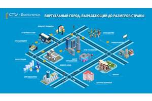Поиск инвестиций для создание экосистемы в области инвестирования и образования