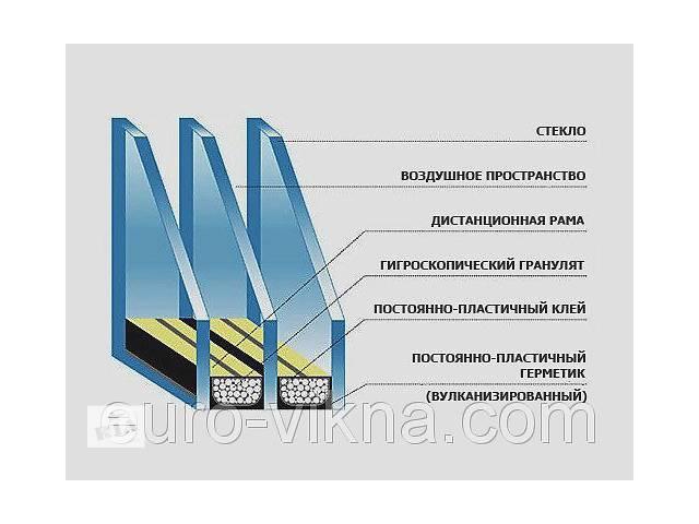 купить бу Замена двухкамерного стеклопакета,стеклопакеты цена в Киеве